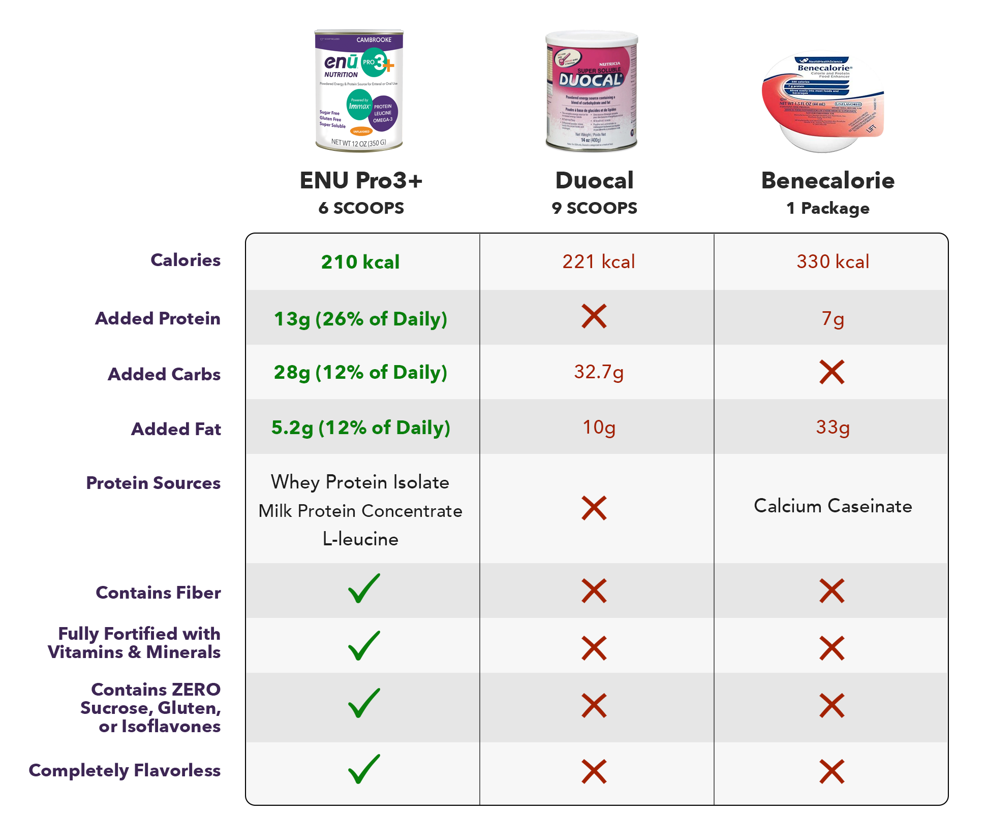 comparison chart duocal benecalorie - Compare ENU
