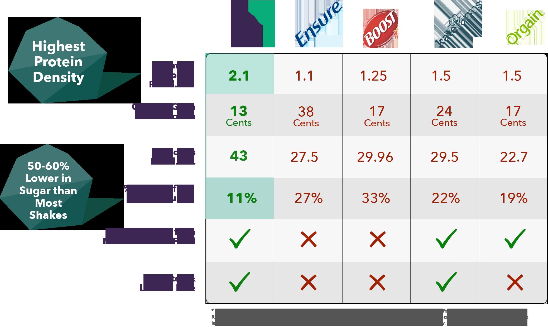 comparison chart - Compare ENU
